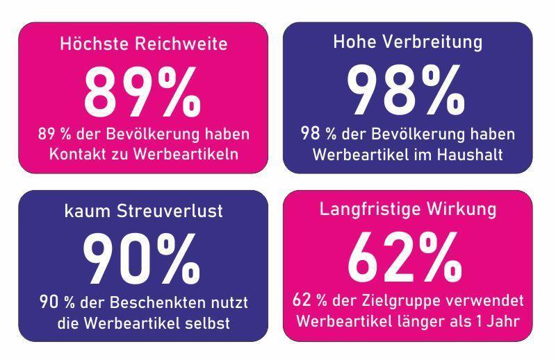 Werbeartikel_wirken